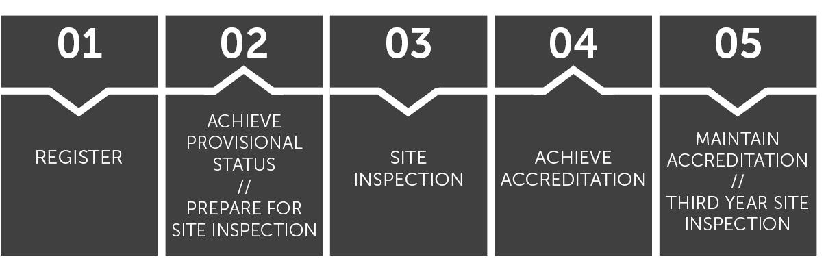 SRC Accreditation Process